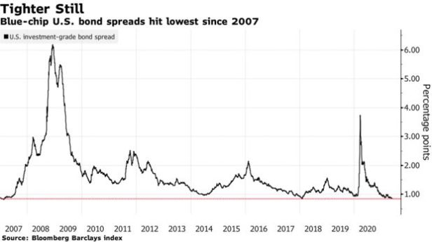 Blue-chip U.S. bond spreads hit lowest since 2007