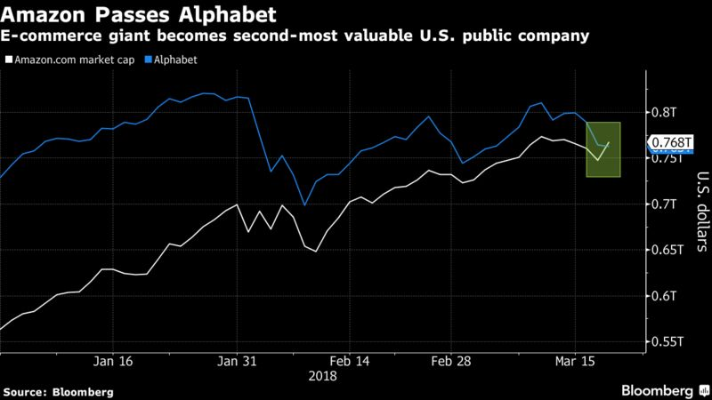 via Bloomberg