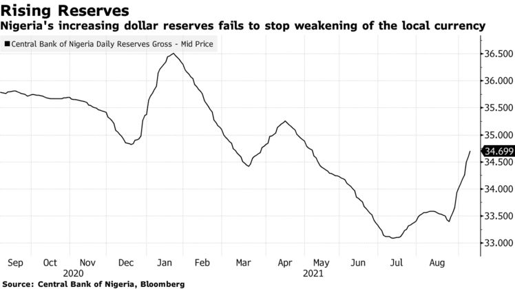 Nigeria's increasing dollar reserves fails to stop weakening of the local currency
