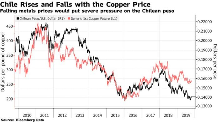Falling metals prices would put severe pressure on the Chilean peso