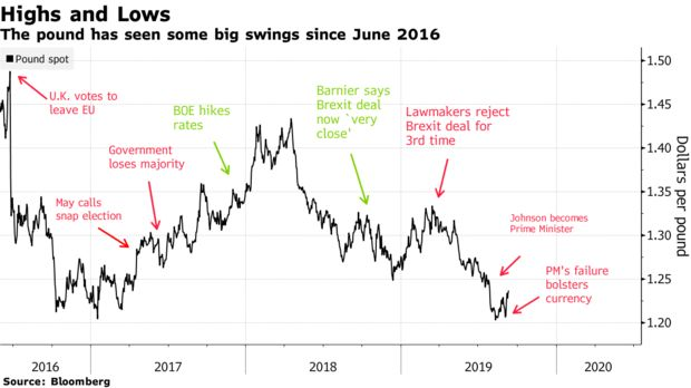 The pound has seen some big swings since June 2016