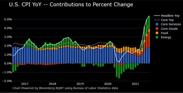 relates to U.S. Consumer Prices Jump Most Since 2008, Topping All Estimates