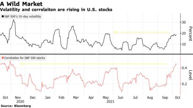Volatility and correlaiton are rising in U.S. stocks