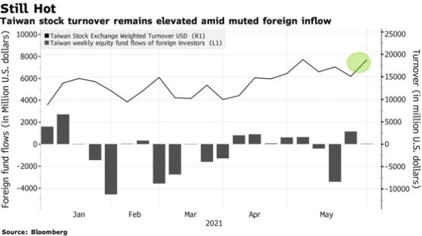 Taiwan stock turnover remains elevated amid muted foreign inflow