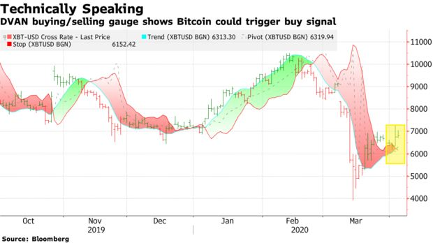 cryptocurrency buy sell indicator