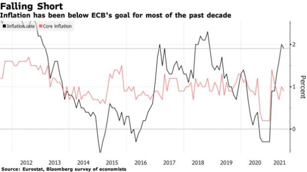 Inflation has been below ECB's goal for most of the past decade