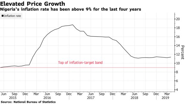 Nigeria's inflation rate has been above 9% for the last four years