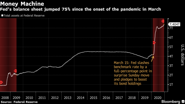 The Fed's balance sheet jumped 75% since the epidemic began in March