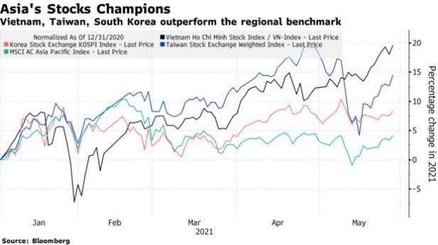 Vietnam, Taiwan, South Korea outperform the regional benchmark