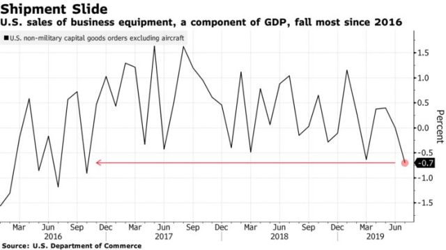 U.S. sales of business equipment, a component of GDP, fall most since 2016
