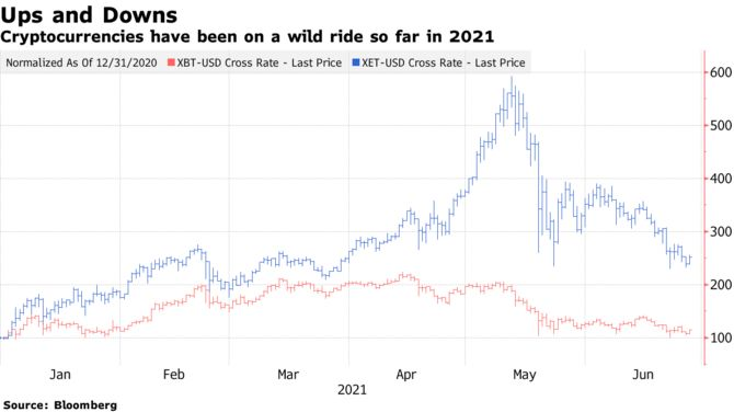 Cryptocurrencies have been on a wild ride so far in 2021
