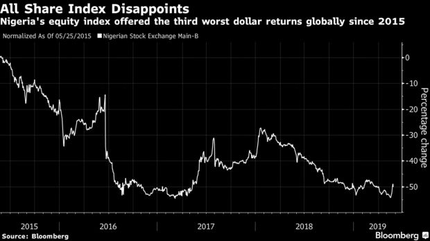 Nigeria's equity index offered the third worst dollar returns globally since 2015