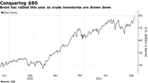 Brent has rallied this year as crude inventories are drawn down