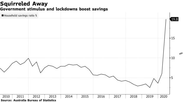 Government stimulus and lockdowns boost savings