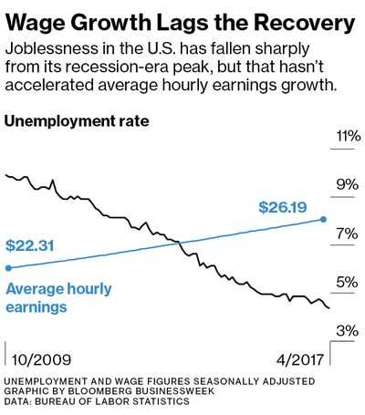 Chart: Wage Growth Lags the Recovery