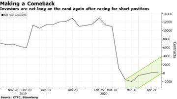 Investors are net long on the rand again after racing for short positions