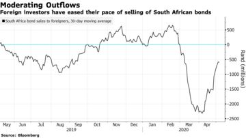 Foreign investors have eased their pace of selling of South African bonds