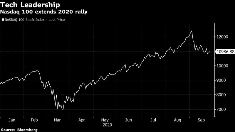 [미국 시황]株式は上昇を続け、取引狩り優勢 – ドル指数は週間ベースで上昇 – Bloomberg