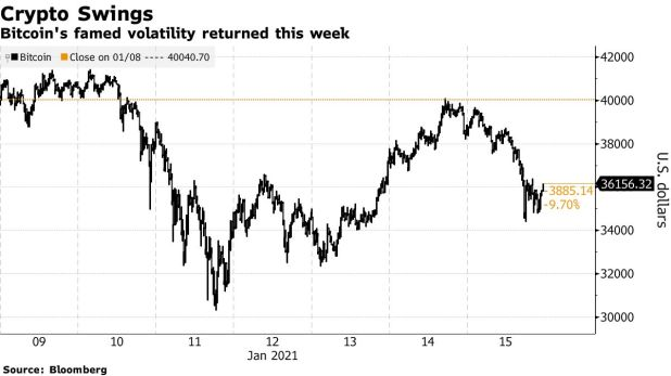 Bitcoin's famous volatility returned this week