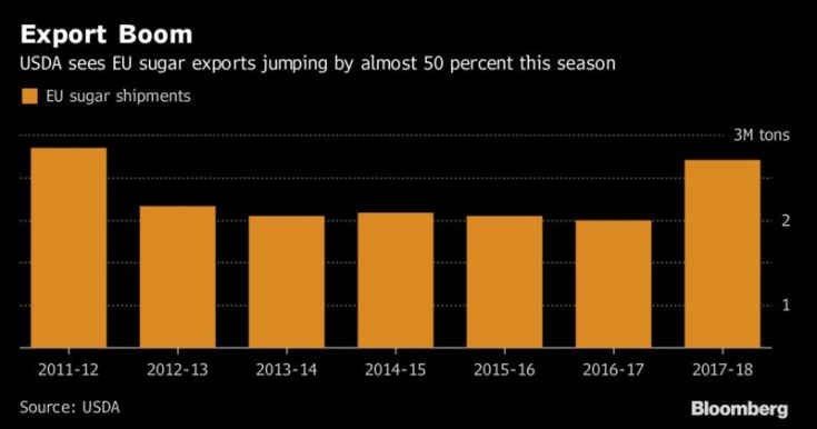 Risultati immagini per europe sugar boom