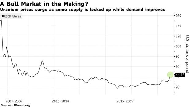 Uranium prices surge as some supply is locked up while demand improves