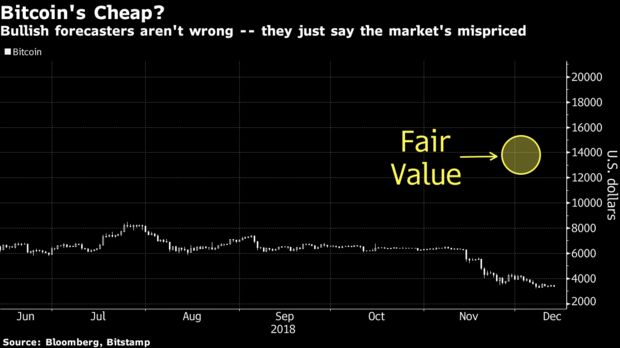 fair value cryptocurrency