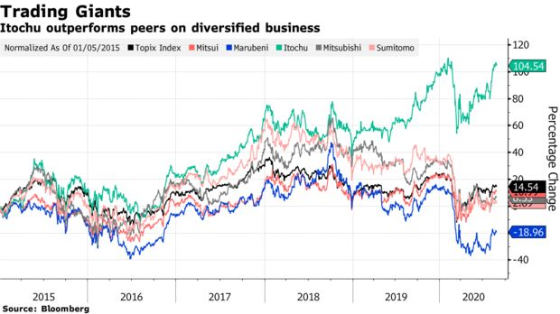 Itochu outperforms peers on diversified business