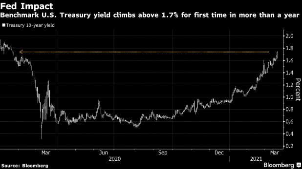 Benchmark yield on US Treasuries rises above 1.7% for the first time in more than a year