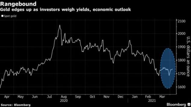 Gold Rises to Highest in More Than a Week as Dollar Slips
