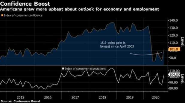 Americans grew more upbeat about outlook for economy and employment