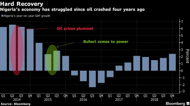 Nigeria's economy has struggled since oil crashed four years ago