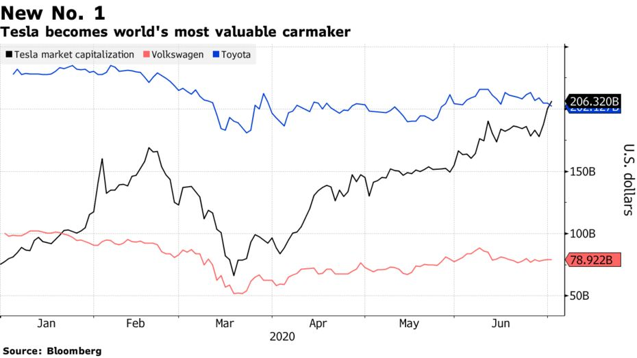 Tesla becomes world's most valuable carmaker