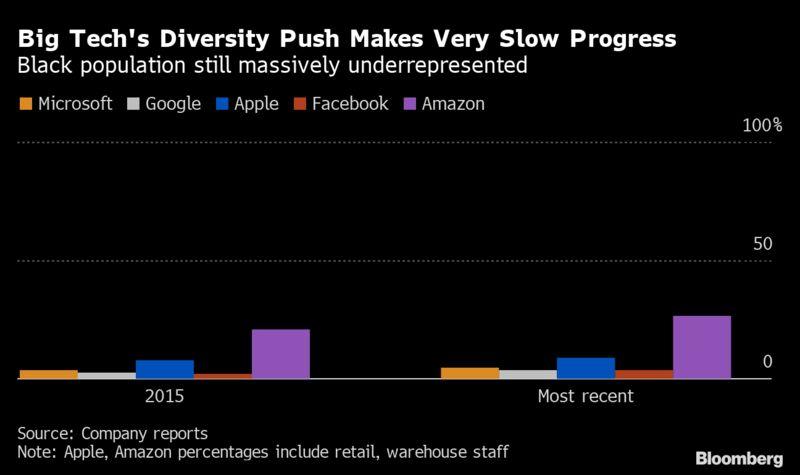 Big Tech's Diversity Push Makes Very Slow Progress