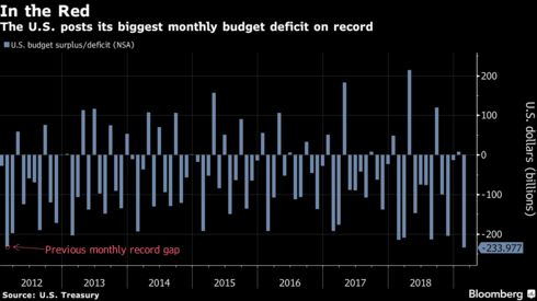 The U.S. posts its biggest monthly budget deficit on record