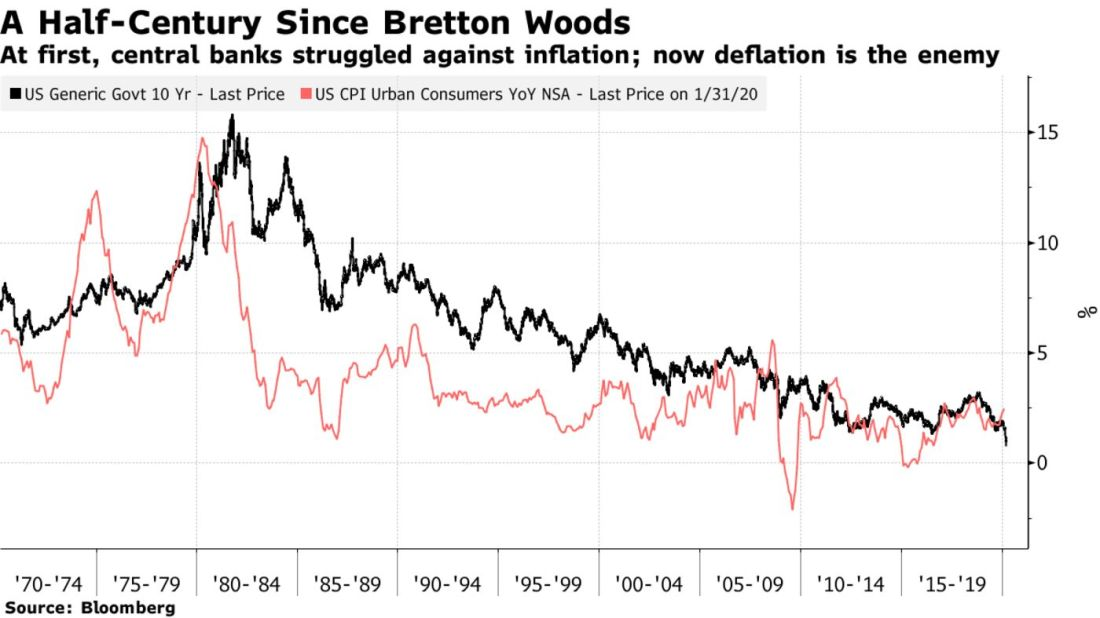 At first, central banks struggled against inflation; now deflation is the enemy