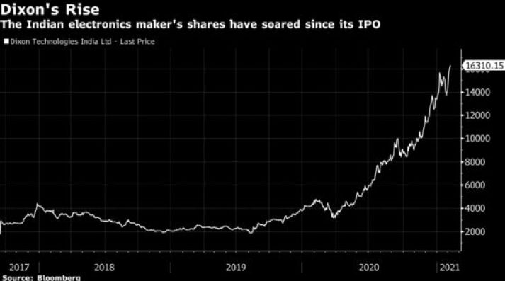 Upstart Rises 879% as Founder Bets on Making Phones in India