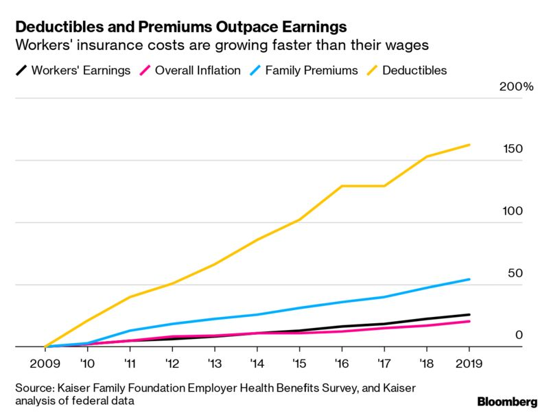 Deductibles and Premiums Outpace Earnings