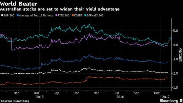 ASX 200, world's best-yielding stock market, set to get ...