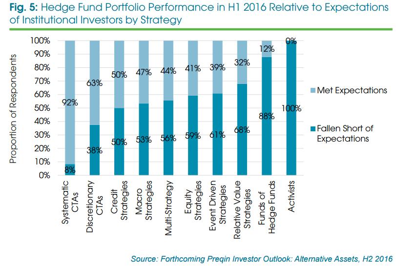 Mit welcher Anlagestrategie sind die Investoren dieses Jahr zufrieden?