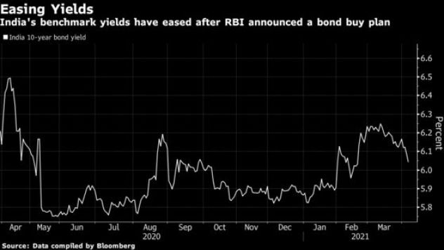 RBI Bond: The Reserve Bank of India's pledge to buy as much as 1 trillion rupees ($13.4 billion) of bonds this quarter wave of relief through