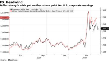 Dollar strength adds yet another stress point for U.S. corporate earnings
