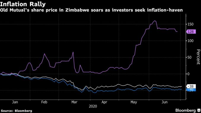 Old Mutual's share price in Zimbabwe soars as investors seek inflation-haven