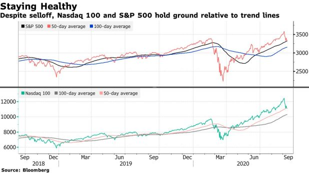 Despite the selloff, the Nasdaq 100 and S&P 500 hold ground relative to trend lines