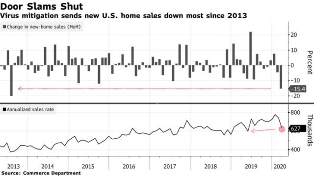 Virus mitigation sends new U.S. home sales down most since 2013