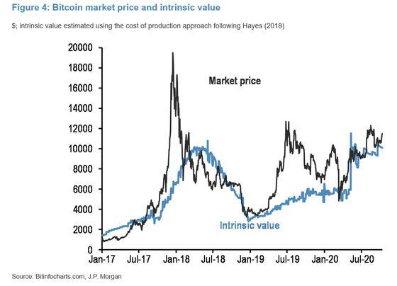 "Bitcoin Is Facing Down ""Modest"" Headwinds: JP Morgan Analysis"