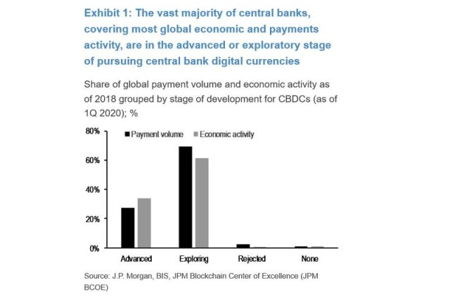 relates to JPMorgan Says Central Bank Digital FX a Danger to U.S. Power