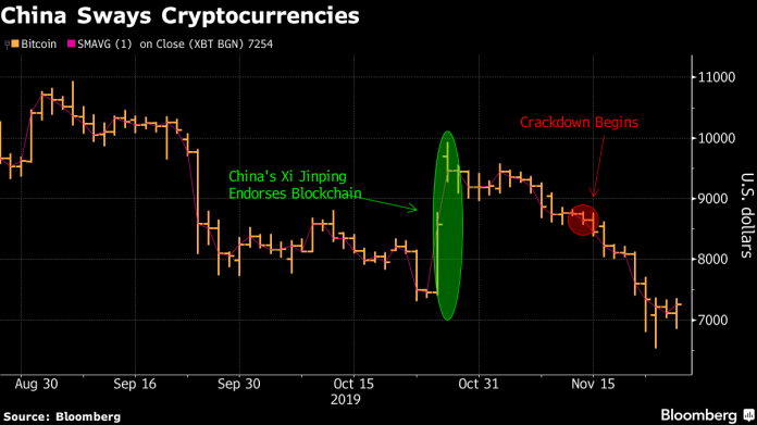 All You Need to Know About China's Latest Crypto Crackdown