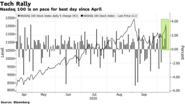Nasdaq 100 is on pace for best day since April