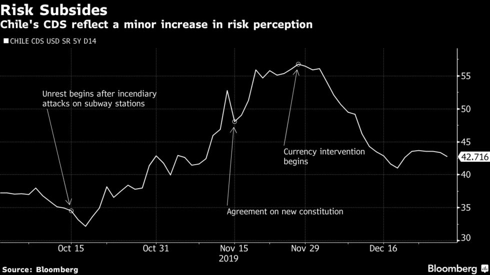 Chile's CDS reflect a minor increase in risk perception