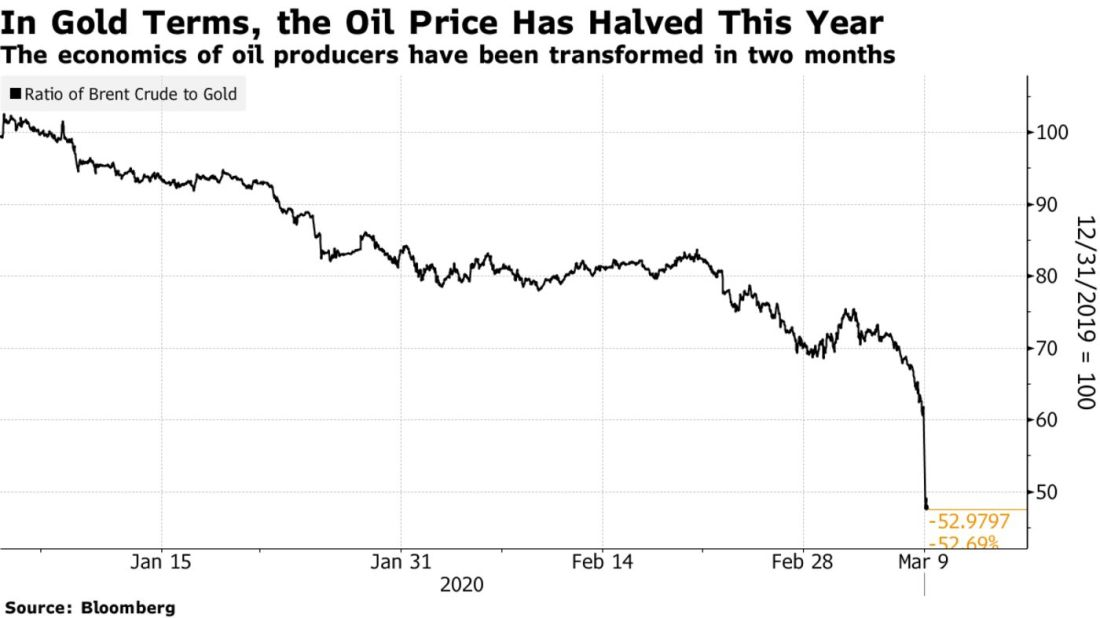 The economics of oil producers have been transformed in two months